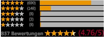Kundenbewertungen Grafik